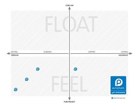 Brooks Float Feel Chart