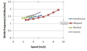 more-on-running-cadence-comparative-data-from-amby-burfoot-and-alex-hutchinson-21
