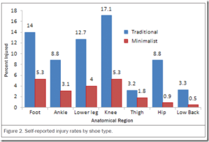 minimalist-running-results-in-fewer-injuries-survey-suggests-that-traditionally-shod-runners-are-3-41-times-more-likely-to-get-hurt-21