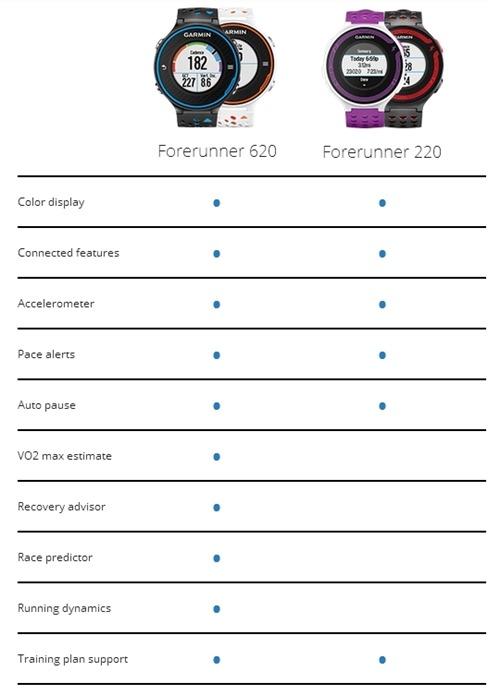 FR620 FR220 Compare