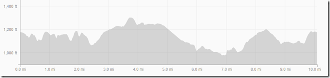 Ridge Run Elevation