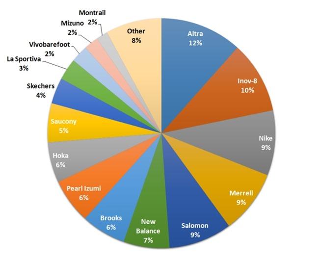 Trail Shoe Brand Pie Chart