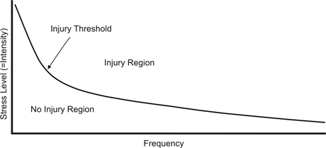 Intensity-Frquency Curve