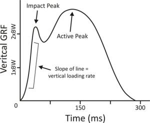 vertical-impact-loading-rate-in-running-post-2-from-jay-dicharry-of-the-uva-speed-lab1
