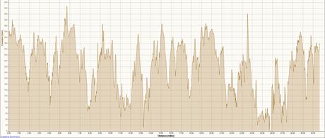 HAT Run 50K 3-19-2011, Elevation - Distance