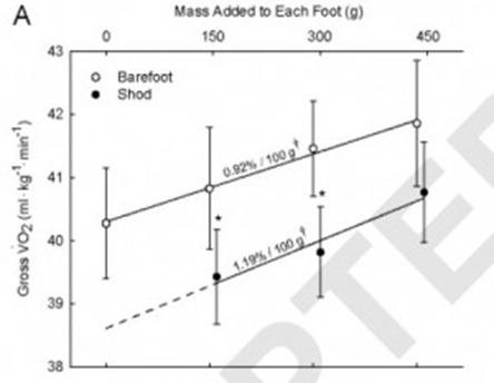 Franz Barefoot Graph 300x228