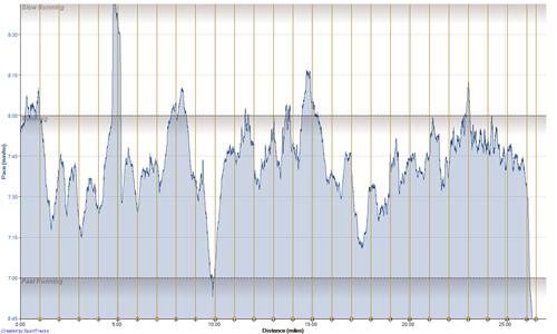 Running FR610 5-26-2013, Pace