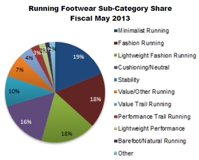 May 2013 Shoe Sales