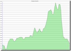 Rock 'n Race Elevation Profile (2)