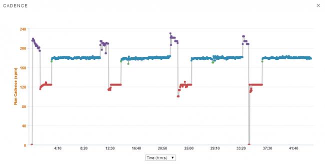 Cadence on Track 400s max effort